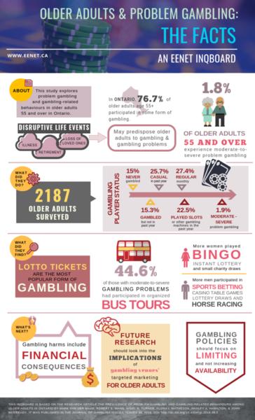 Gambling & Seniors 8.5 x 14